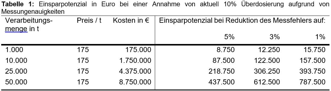 Einsparpotenzial in Euro bei einer Annahme von aktuell 10% Überdosierung aufgrund von Messungenauigkeiten